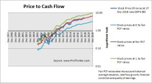 Rightmove Price to Cash Flow
