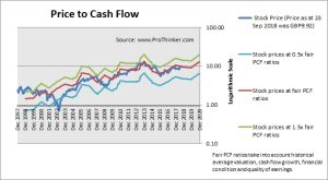 Rolls-Royce Holdings Price to Cash Flow