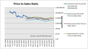 SK Networks Price to Sales Ratio