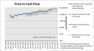 Samsung Electronics Price to Cash Flow