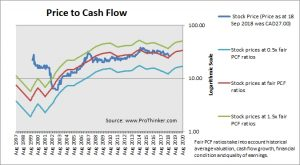Shaw Communications Price to Cash Flow