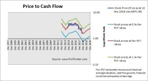 Spire Healthcare Group Price to Cash Flow