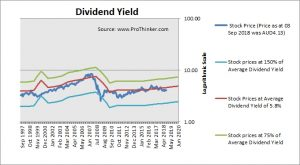 Stockland Corp Dividend Yield