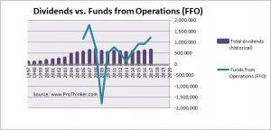 Stockland Corp Dividend vs Funds from Operations (FFO)