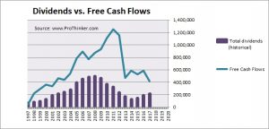 Tabcorp Dividend vs. Free Cash Flow