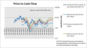 Tamarack Valley Energy Price to Cash Flow