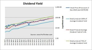 Toronto-Dominion Bank Dividend Yield