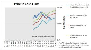 Tourmaline Oil Corp Price to Cash Flow