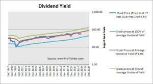 Transcanada Corp Dividend Yield