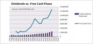 Transcanada Corp Dividend vs Free Cash Flow