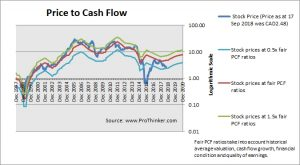 Trican Well Services Price to Cash Flow