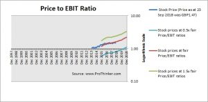 Tritax Big Box REIT Price to EBIT
