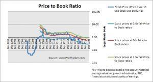 Tubos Reunidos Price to Book
