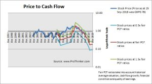 Vectura Group Price to Cash Flow