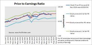 Westpac Banking Corp PE