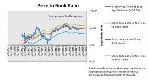Whitecap Resources Price to Book