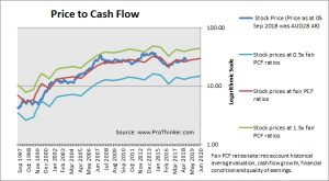 Woolworths Group Price to Cash Flow