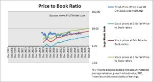 China Citic Bank Price to Book