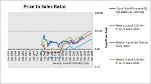 China Jinmao Price to Sales