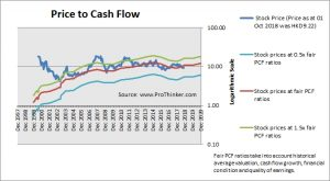 China Unicom (Hong Kong) Price to Cash Flow