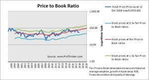 Daimler Price to Book