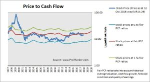 Deutsche Telekom Price to Cash Flow