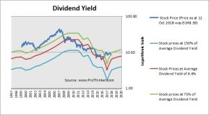 E.ON Dividend Yield