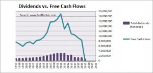 E.ON Dividend vs Free Cash Flow