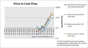 Future Land Development Price to Cash Flow