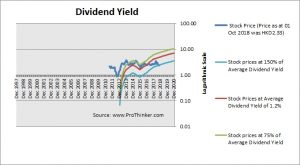 Huaneng Renewables Dividend Yield