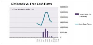 Huaneng Renewables Dividend vs Free Cash Flows