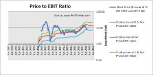 Nine Dragons Paper Price to EBIT
