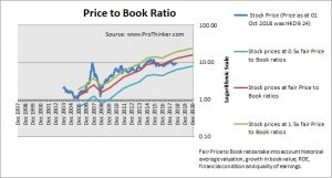 PICC Property and Casualty Price to Book