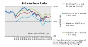 RWE Price to Book