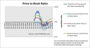 SPT Energy Price to Book