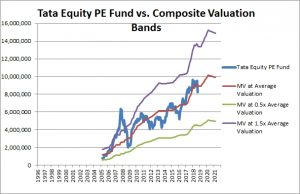 Tata Equity PE Fund Composite Valuation