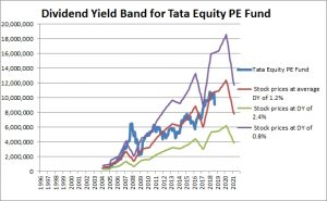 Tata Equity PE Fund Dividend Yield
