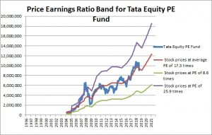 Tata Equity PE Fund PE