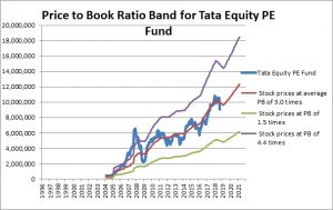 Tata Equity PE Fund Price to Book