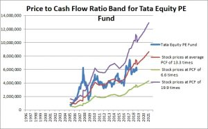 Tata Equity PE Fund Price to Cash Flow