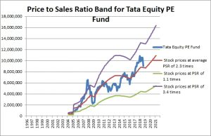 Tata Equity PE Fund Price to Sales