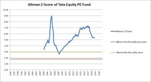 Tata Equity PE Fund Altman Score