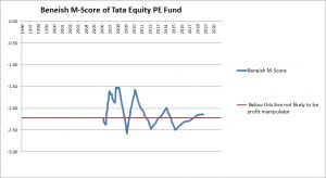 Tata Equity PE Fund Beneish Score