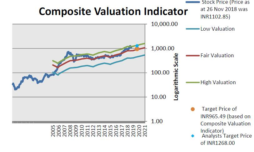 Reliance Industries Composite Valuation Indicator